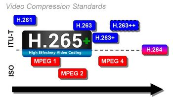 Новый формат сжатия H.265+