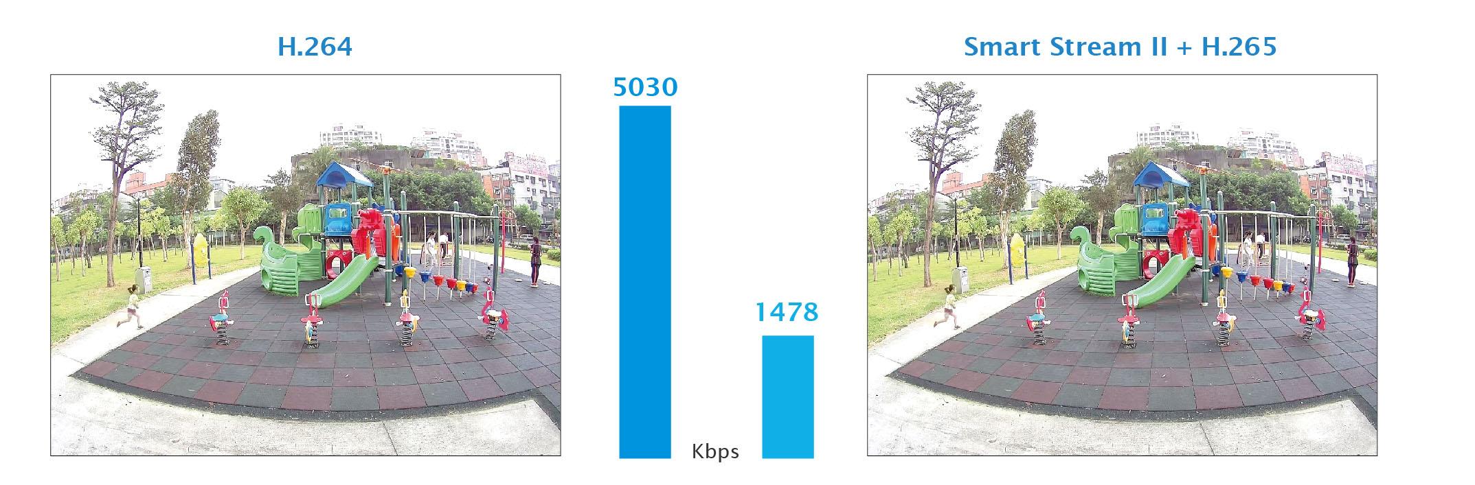 Сравнение сжатия H264 и H265