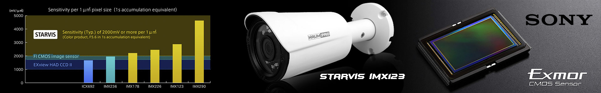 Высокочувствительная IP камера работает по технологии Starlight Starvis imx123