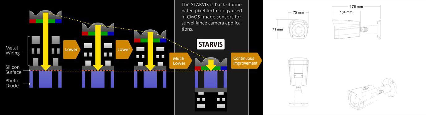 Технические характеристики Starvis imx274