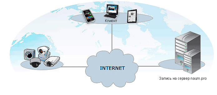 Работа с облаком  видеонаблюдения naum.pro