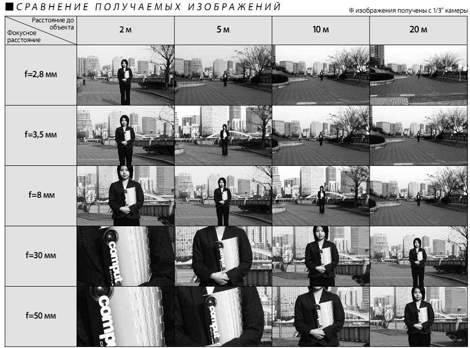 Таблица с фокусным расстоянием для подбора объектива для камеры видеонаблюдения