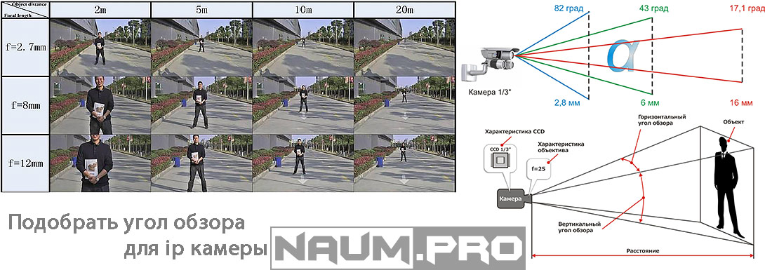 Как подобрать угол обзора для ip камеры