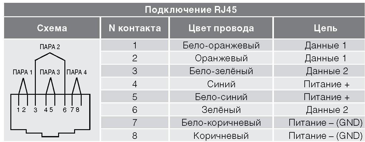 POE пинаут