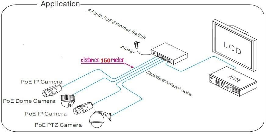 Схема подключения ip камер к POE коммутатору